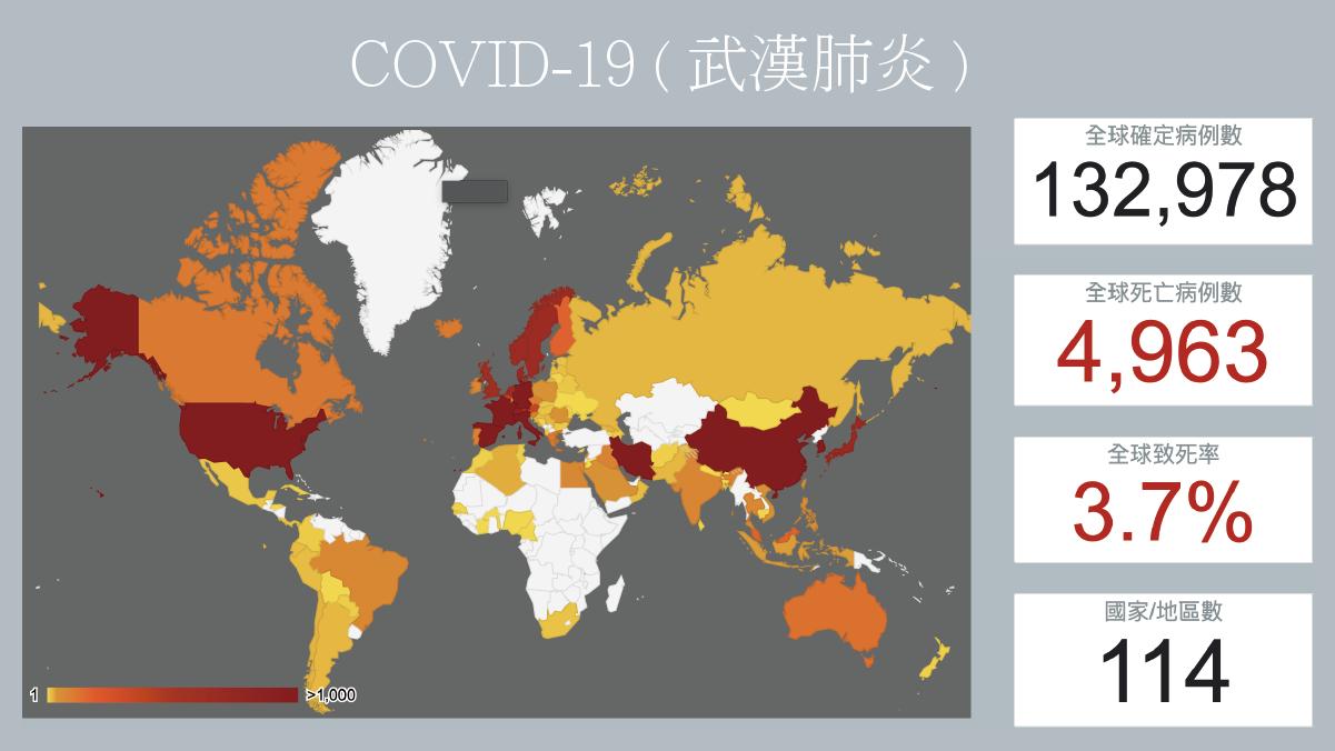 截至3/13全球新冠肺炎感染人數 (衛生福利部)